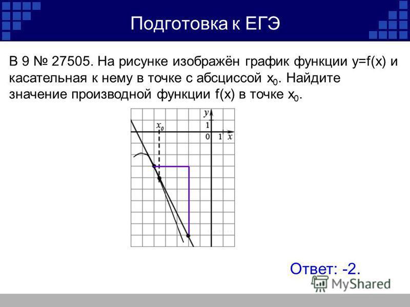 Подготовка к ЕГЭ Ответ: -2. B 9 27505. На рисунке изображён график функции y=f(x) и касательная к нему в точке с абсциссой x 0. Найдите значение производной функции f(x) в точке x 0.