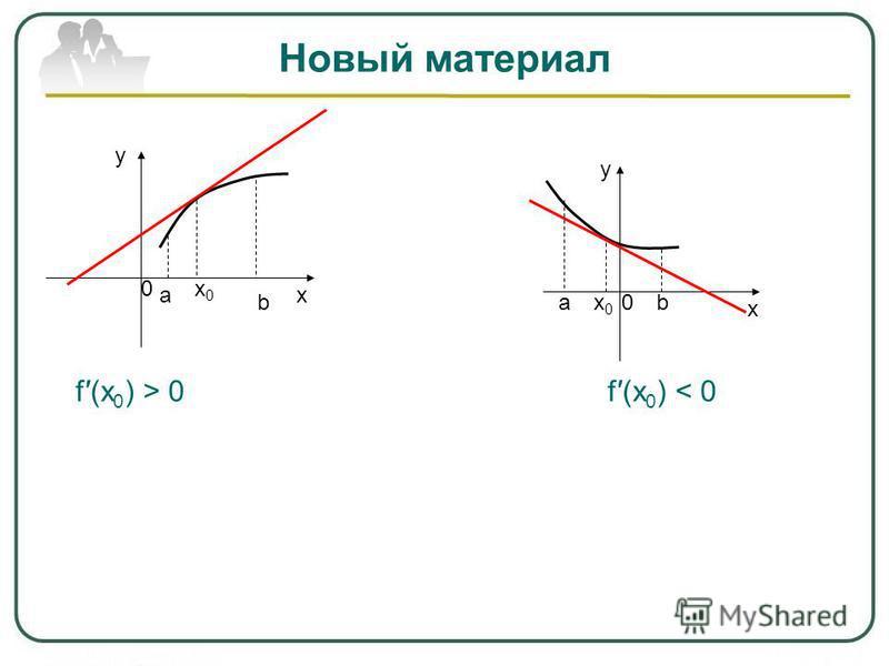Новый материал х у 0 аb х у 0 а b х 0 х 0 х 0 х 0 f(x 0 ) > 0f(x 0 ) < 0