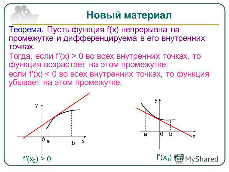 Новый материал Теорема. Пусть функция f(x) непрерывна на промежутке и дифференцируема в его внутренних точках. Тогда, если f(x) > 0 во всех внутренних точках, то функция возрастает на этом промежутке; если f(x) < 0 во всех внутренних точках, то функц