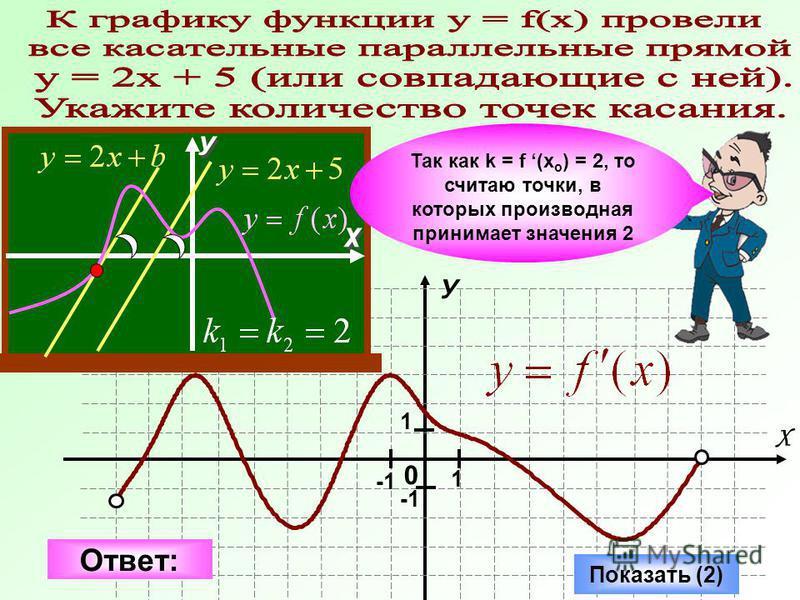 0 У Х 1 1 Показать (2) Так как k = f (x o ) = 2, то считаю точки, в которых производная принимает значения 2 Ответ: