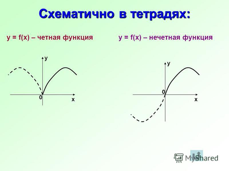 0 х у х 0 у y = f(x) – четная функция y = f(x) – нечетная функция Схематично в тетрадях: