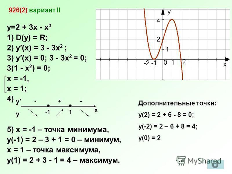 926(2) вариант II y=2 + 3x - x 3 1) D(y) = R; 2) y(x) = 3 - 3x 2 ; 3) y(x) = 0; 3 - 3x 2 = 0; 3(1 - x 2 ) = 0; x = -1, x = 1; 4) 5) х = -1 – точка минимума, у(-1) = 2 – 3 + 1 = 0 – минимум, х = 1 – точка максимума, у(1) = 2 + 3 - 1 = 4 – максимум. x