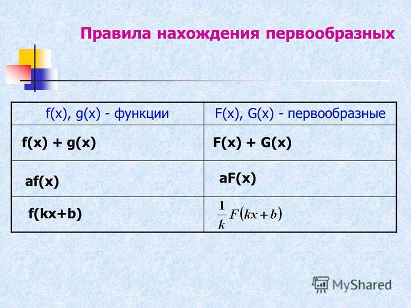 Правила нахождения первообразных f(x), g(x) - функцииF(x), G(x) - первообразные f(x) + g(x) af(x) f(kx+b) F(x) + G(x) aF(x)