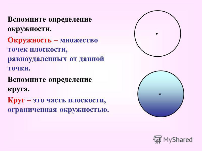 Вспомните определение окружности. Окружность – множество точек плоскости, равноудаленных от данной точки. Вспомните определение круга. Круг – это часть плоскости, ограниченная окружностью.