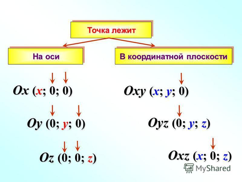 В координатной плоскости В координатной плоскости Oxy (x; y; 0) Oyz (0; y; z) Oxz (x; 0; z) Ox (x; 0; 0) Oy (0; y; 0) Oz (0; 0; z) На оси Точка лежит