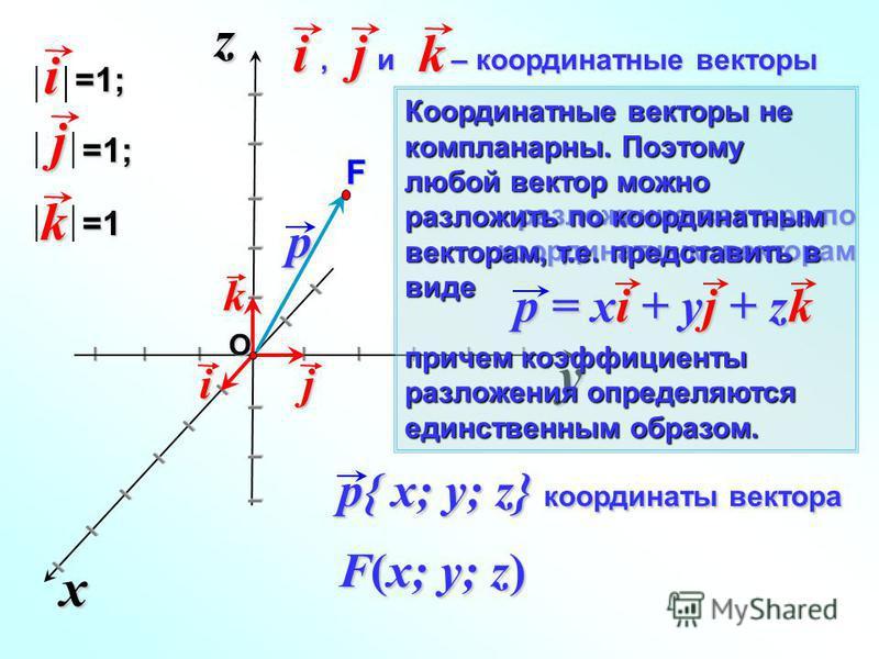 y xz I I I I I I I I I I I I I I I I I I I I I I I I j k i p{ x; y; z} координаты вектора разложение вектора по координатным векторам, и – координатные векторы, и – координатные векторыijk i=1; j=1; k=1 p F(x; y; z) O Координатные векторы не комплана
