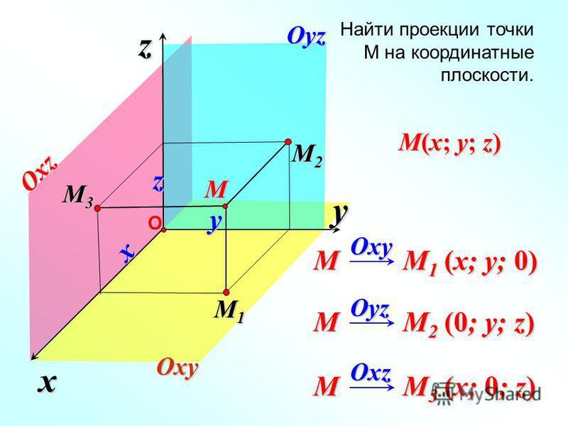 x z Найти проекции точки М на координатные плоскости. yОM M1M1M1M1 M2 M2 M2 M2 M3M3M3M3 M M 1 (x; y; 0) Oxy M M 2 (0; y; z) Oyz M M 3 (x; 0; z) Oxzx y z Oxy Oyz Oxz M(x; y; z)