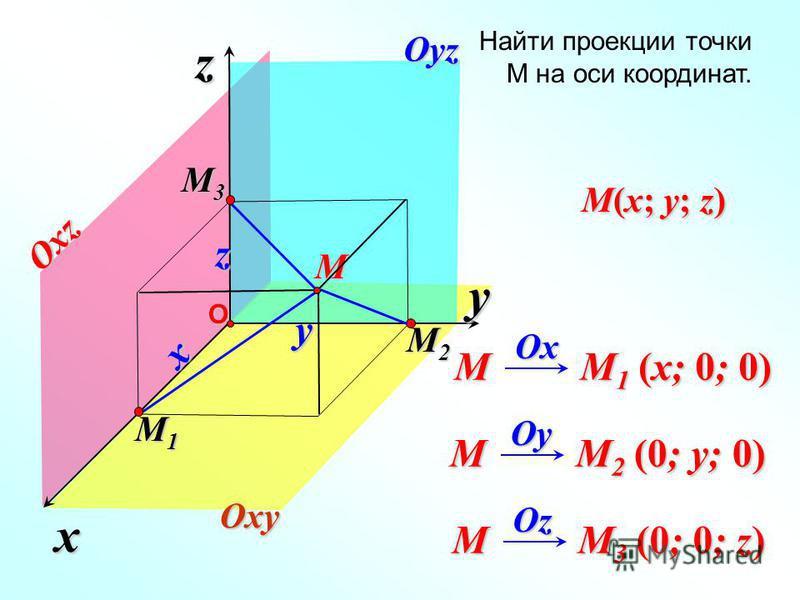 x z yОM x z Oxy Oyz Oxz M M 1 (x; 0; 0) Ox Ox M M 2 (0; y; 0) Oy Oy M M 3 (0; 0; z) Oz Oz Найти проекции точки М на оси координат. M2M2M2M2 M1M1M1M1 M3M3M3M3y M(x; y; z)
