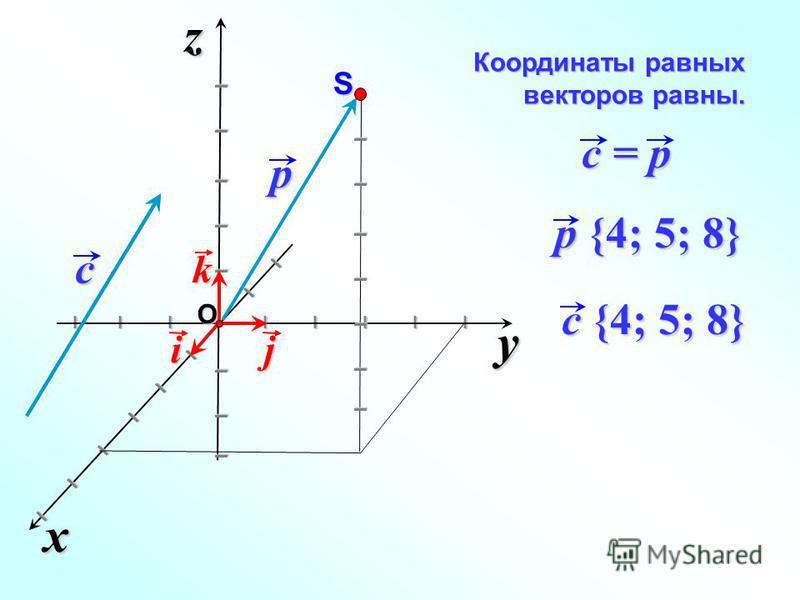 Координаты равных векторов равны. y xz I I I I I I I I I I I I I I I I I I I I I I I I j k i p {4; 5; 8} p I I I I I I I SO c c = p c {4; 5; 8}