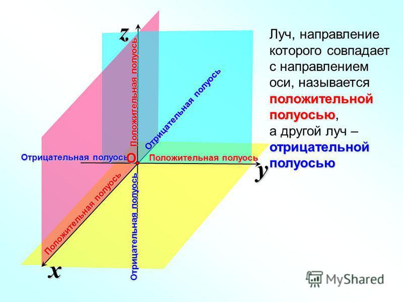 x z y Отрицательная полуось Положительная полуось О Отрицательная полуось Положительная полуось Отрицательная полуось положительной полуосью Луч, направление которого совпадает с направлением оси, называется положительной полуосью, отрицательной полу
