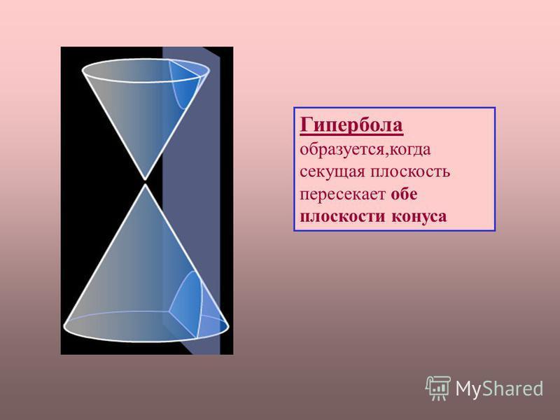 Гипербола образуется,когда секущая плоскость пересекает обе плоскости конуса
