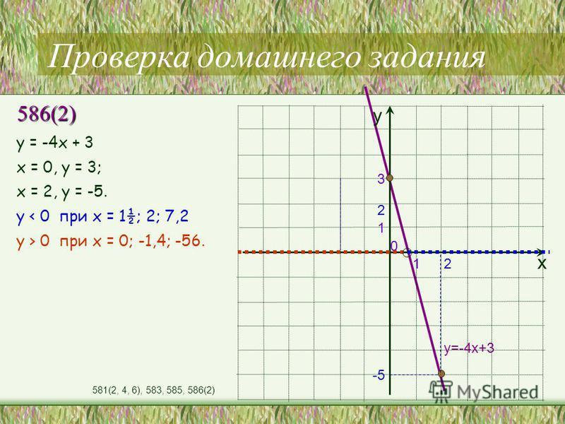 Проверка домашнего задания 586(2) х у у = -4 х + 3 х = 0, у = 3; х = 2, у = -5. у < 0 при х = 1½; 2; 7,2 y > 0 при х = 0; -1,4; -56. у=-4 х+3 1 0 3 1 2 2 -5 581(2, 4, 6), 583, 585, 586(2)