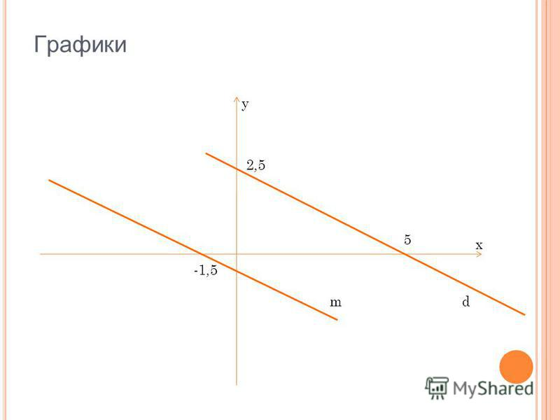 Графики dm y x 5 2,5 -1,5