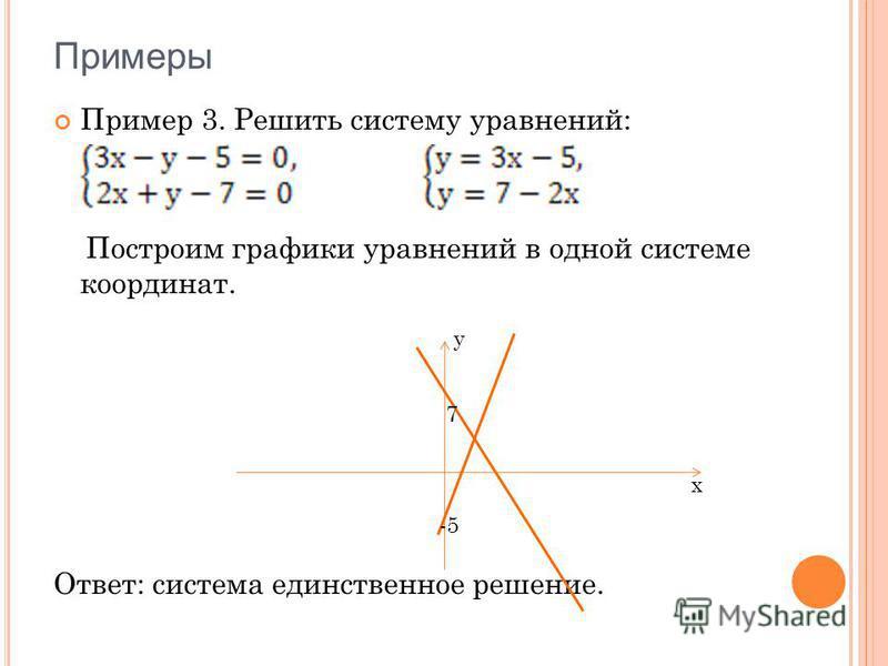 Пример 3. Решить систему уравнений: Построим графики уравнений в одной системе координат. Ответ: система единственное решение. 7 -5 x y