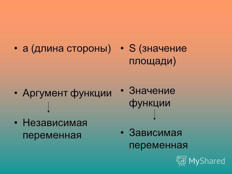 а (длина стороны) Аргумент функции Независимая переменная S (значение площади) Значение функции Зависимая переменная