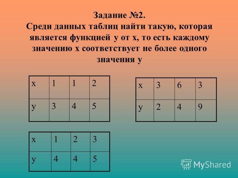 Задание 2. Среди данных таблиц найти такую, которая является функцией у от х, то есть каждому значению х соответствует не более одного значения у х 112 у 345 х 363 у 249 х 123 у 445