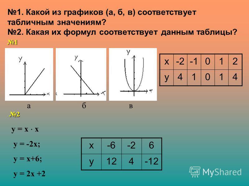 1. Какой из графиков (а, б, в) соответствует табличным значениям? 2. Какая их формул соответствует данным таблицы? х-2012 у 41014 х-6-26 у 124-12 абв у = х x у = -2 х; у = х+6; у = 2 х +2 1 2