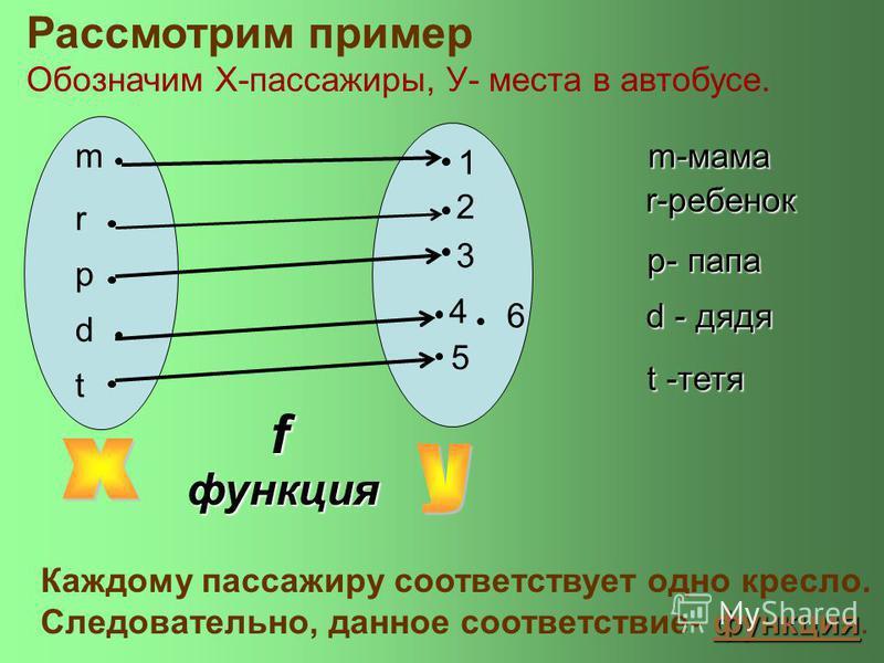 Рассмотрим пример Обозначим X-пассажиры, У- места в автобусе. Каждому пассажиру соответствует одно кресло. функция Следовательно, данное соответствие- функция. f функция 5 6 2 3 1 4 m r p d t m-мама r-ребенок p- папа d - дядя t -тетя