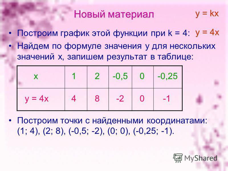 Новый материал Построим график этой функции при k = 4: Найдем по формуле значения у для нескольких значений х, запишем результат в таблице: Построим точки с найденными координатами: (1; 4), (2; 8), (-0,5; -2), (0; 0), (-0,25; -1). у = 4 х у = kх х у