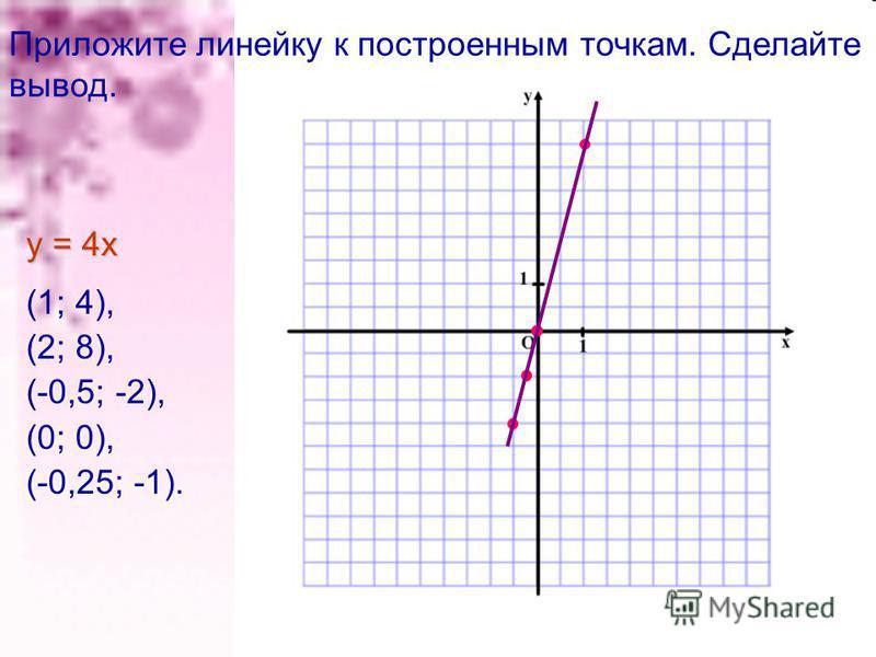 (1; 4), (2; 8), (-0,5; -2), (0; 0), (-0,25; -1). у = 4 х Приложите линейку к построенным точкам. Сделайте вывод.