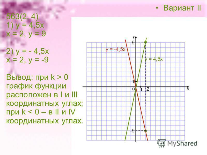Вариант II 563(2, 4) 1) у = 4,5 х х = 2, у = 9 2) у = - 4,5 х х = 2, у = -9 Вывод: при k > 0 график функции расположен в I и III координатных углах; при k < 0 – в II и IV координатных углах. у = -4,5 х 2 у = 4,5 х 9 -9