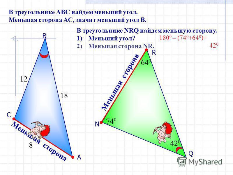 Q R N 74 0 64 0 А В С М е н ь ш а я с т о р о н а В треугольнике АВС найдем меньший угол. Меньшая сторона АС, значит меньший угол В. В треугольнике NRQ найдем меньшую сторону. 1)Меньший угол? 2)Меньшая сторона NR. Меньшая сторона 42 0 12 18 8 180 0 –