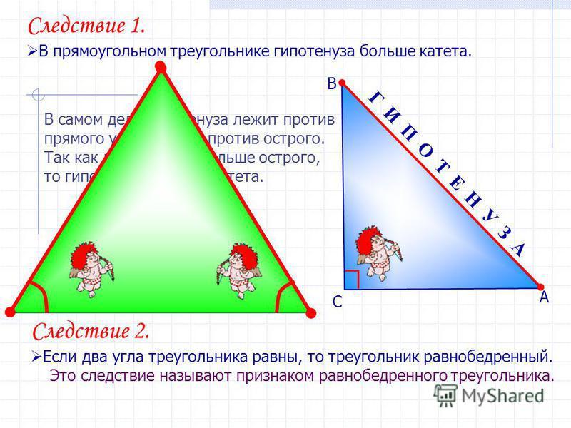 Следствие 2. Если два угла треугольника равны, то треугольник равнобедренный. Это следствие называют признаком равнобедренного треугольника. Г И П О Т Е Н У З А Следствие 1. В прямоугольном треугольнике гипотенуза больше катета. А В С В самом деле ги
