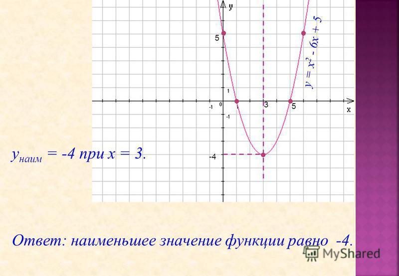 -4 3 у = х 2 - 6 х + 5 5 5 у наим = -4 при х = 3. Ответ: наименьшее значение функции равно -4.