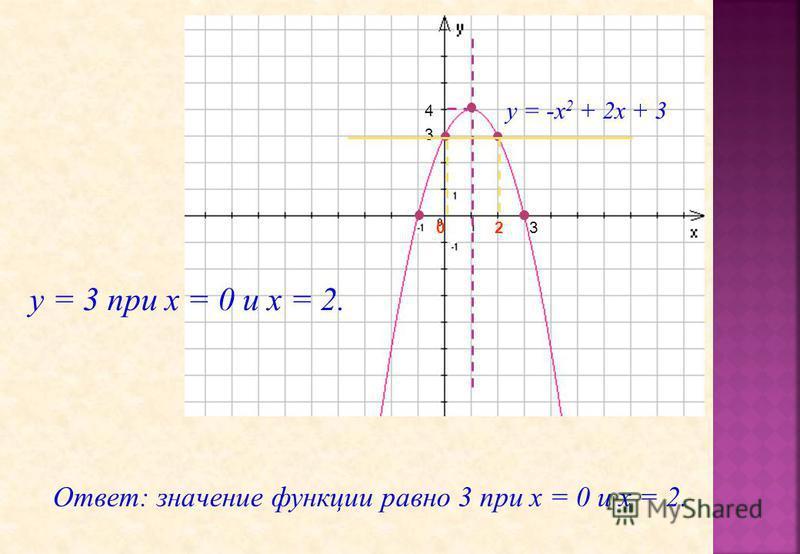 у = -х 2 + 2 х + 3 3 4 3 20 у = 3 при х = 0 и х = 2. Ответ: значение функции равно 3 при х = 0 и х = 2.