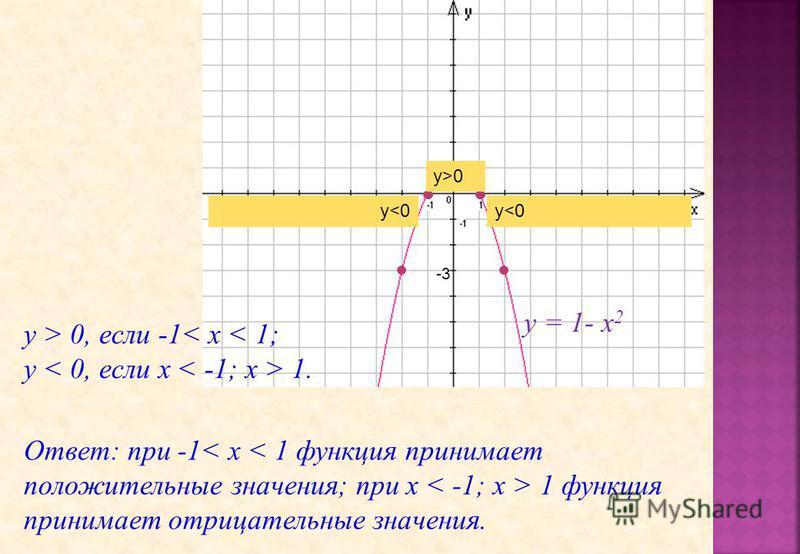 2 -3 y>0 y<0 у = 1- х 2 у > 0, если -1< x < 1; y 1. Ответ: при -1 1 функция принимает отрицательные значения.