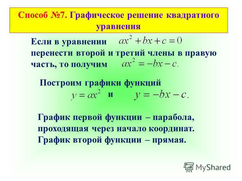 Способ 7. Графическое решение квадратного уравнения Если в уравнении перенести второй и третий члены в правую часть, то получим Построим графики функций и График первой функции – парабола, проходящая через начало координат. График второй функции – пр