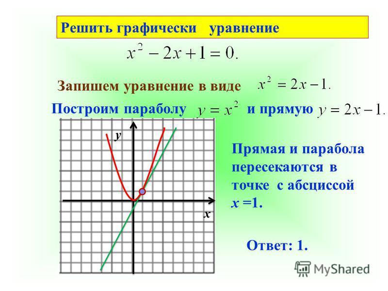 Решить графически уравнение Запишем уравнение в виде Построим параболу и прямую у х Прямая и парабола пересекаются в точке с абсциссой х =1. Ответ: 1.