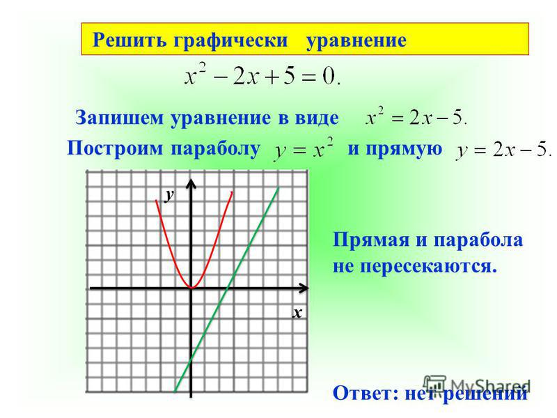 Решить графически уравнение Запишем уравнение в виде Построим параболу и прямую у х Прямая и парабола не пересекаются. Ответ: нет решений