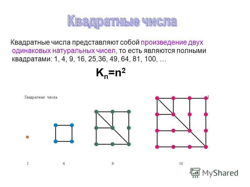 Квадратные числа представляют собой произведение двух одинаковых натуральных чисел, то есть являются полными квадратами: 1, 4, 9, 16, 25,36, 49, 64, 81, 100, … K n =n 2