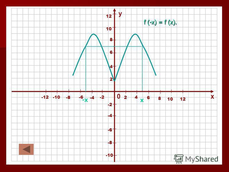 Четные и нечетные функции. Четные и нечетные функции. Функция у = f (x) называется четной, если для всех х из области определения функции выполняется равенство f (-x) = f (x). Функция у = f (x) называется четной, если для всех х из области определени