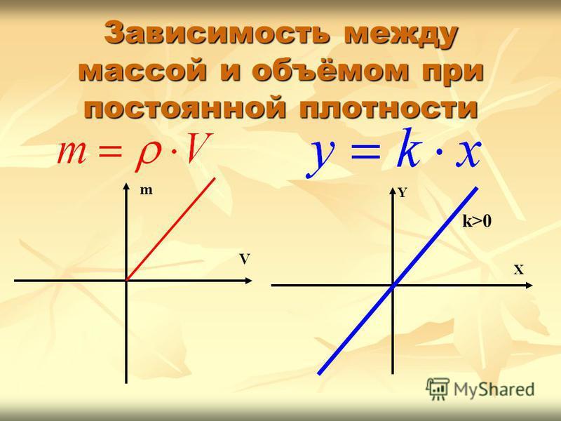 Зависимость между массой и объёмом при постоянной плотности X Y k>0 V m