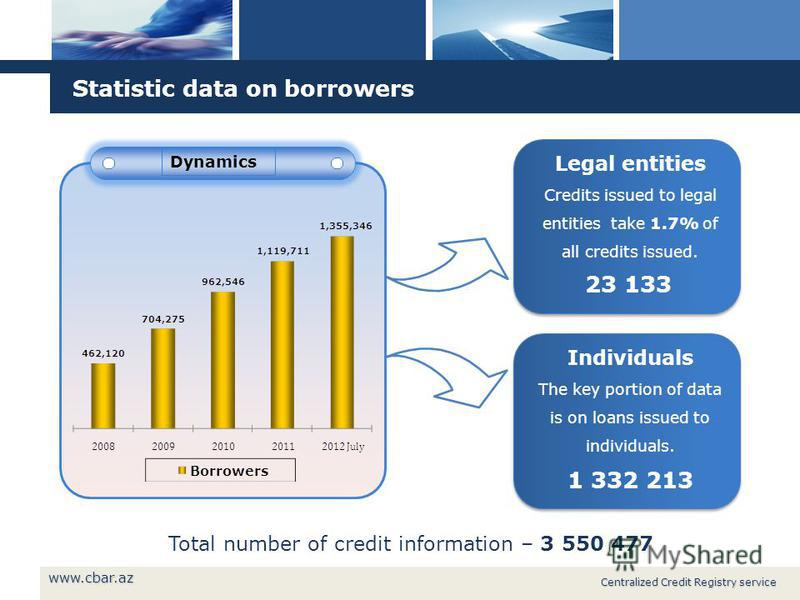 Statistic data on borrowers Dynamics Legal entities Credits issued to legal entities take 1.7% of all credits issued. 23 133 Total number of credit information – 3 550 477 Centralized Credit Registry service Individuals The key portion of data is on