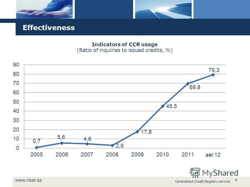 6 Effectiveness 6 www.cbar.az Centralized Credit Registry service