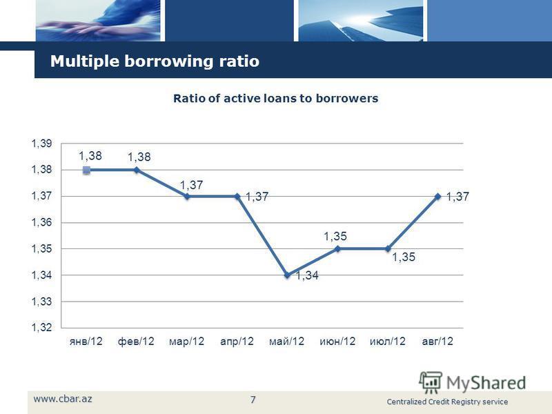 7 7 Multiple borrowing ratio www.cbar.az Centralized Credit Registry service