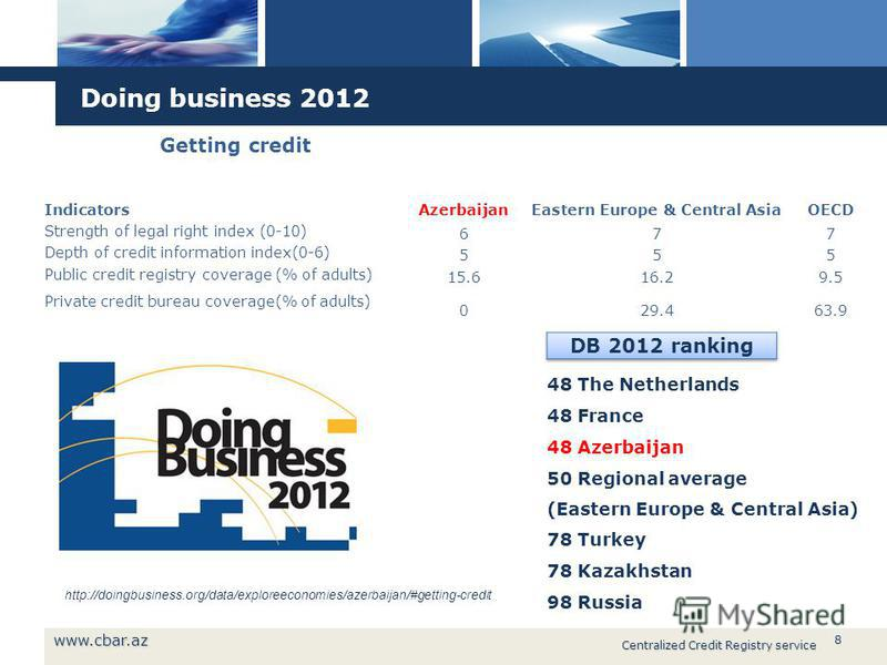 8 Doing business 2012 8 www.cbar.az Getting credit IndicatorsAzerbaijanEastern Europe & Central AsiaOECD Strength of legal right index (0-10) 677 Depth of credit information index(0-6) 555 Public credit registry coverage (% of adults) 15.616.216.29.5