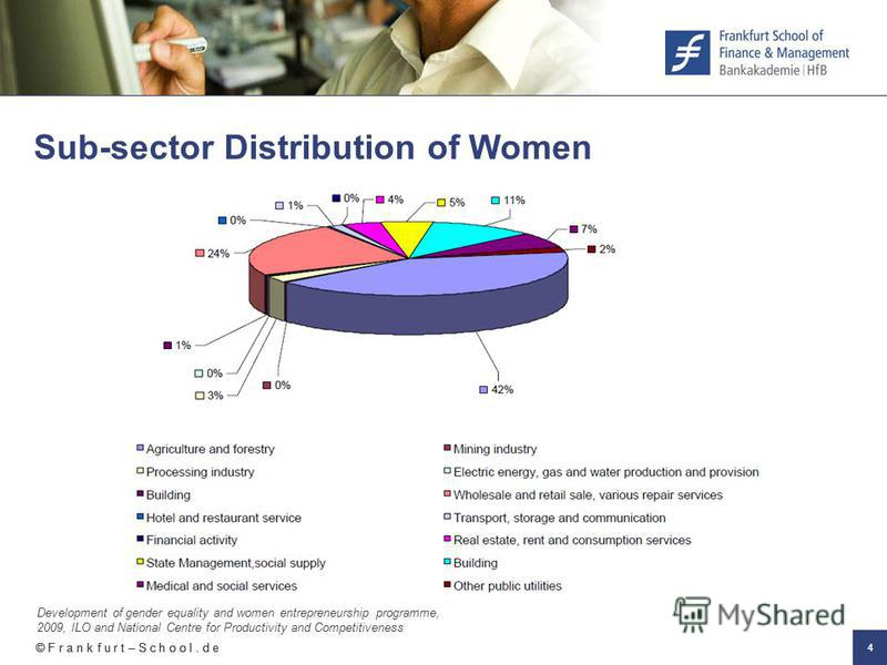 © F r a n k f u r t – S c h o o l. d e 4 Sub-sector Distribution of Women Development of gender equality and women entrepreneurship programme, 2009, ILO and National Centre for Productivity and Competitiveness