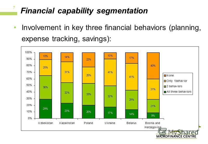 Financial capability segmentation Involvement in key three financial behaviors (planning, expense tracking, savings): 7