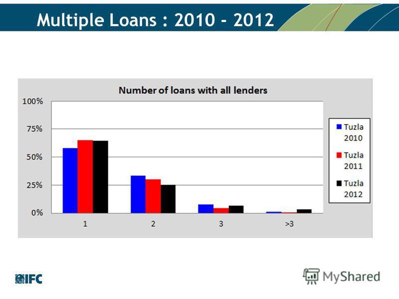 Multiple Loans : 2010 - 2012