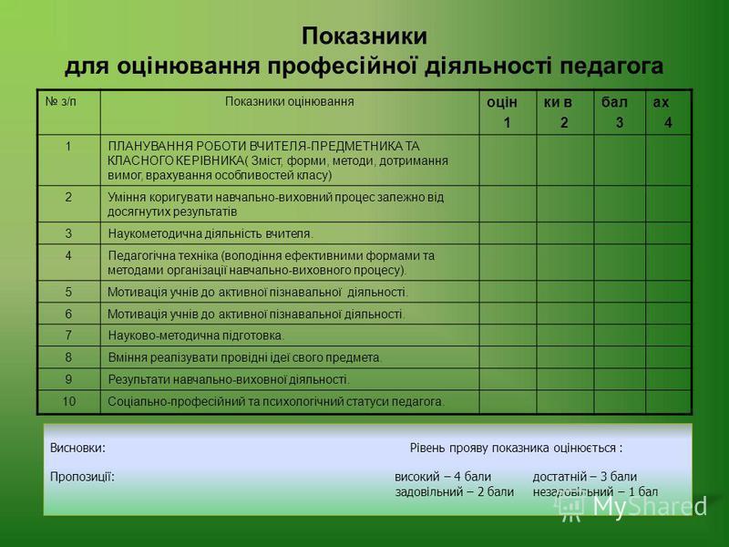 Показники для оцінювання професійної діяльності педагога з/пПоказники оцінювання оцін 1 ки в 2 бал 3 ах 4 1ПЛАНУВАННЯ РОБОТИ ВЧИТЕЛЯ-ПРЕДМЕТНИКА ТА КЛАСНОГО КЕРІВНИКА( Зміст, форми, методи, дотримання вимог, врахування особливостей класу) 2Уміння кор