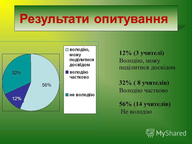32% 56% 12% (3 учителі) Володію, можу поділитися досвідом 32% ( 8 учителів) Володію частково 56% (14 учителів) Не володію 12% Результати опитування