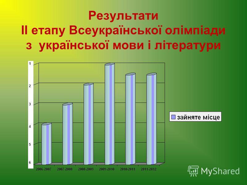 Результати ІІ етапу Всеукраїнської олімпіади з української мови і літератури