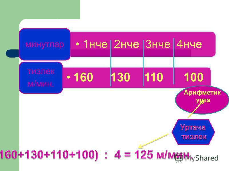 1нче 2нче 3нче 4нче минутлар 160 130 110 100 тизлек м/мин.