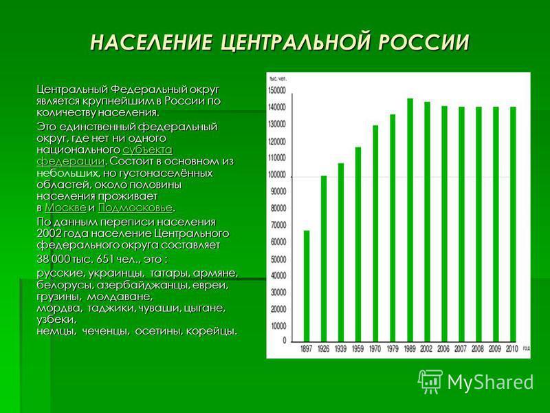 НАСЕЛЕНИЕ ЦЕНТРАЛЬНОЙ РОССИИ Центральный Федеральный округ является крупнейшим в России по количеству населения. Центральный Федеральный округ является крупнейшим в России по количеству населения. Это единственный федеральный округ, где нет ни одного