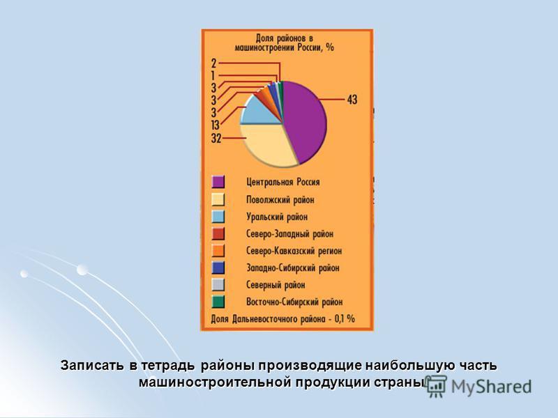 Записать в тетрадь районы производящие наибольшую часть машиностроительной продукции страны