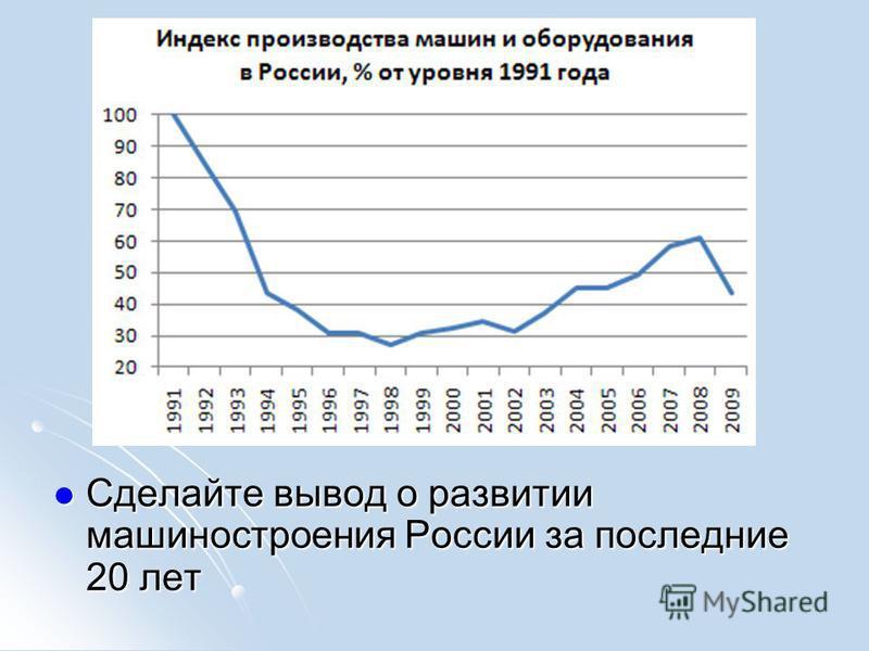 Сделайте вывод о развитии машиностроения России за последние 20 лет Сделайте вывод о развитии машиностроения России за последние 20 лет